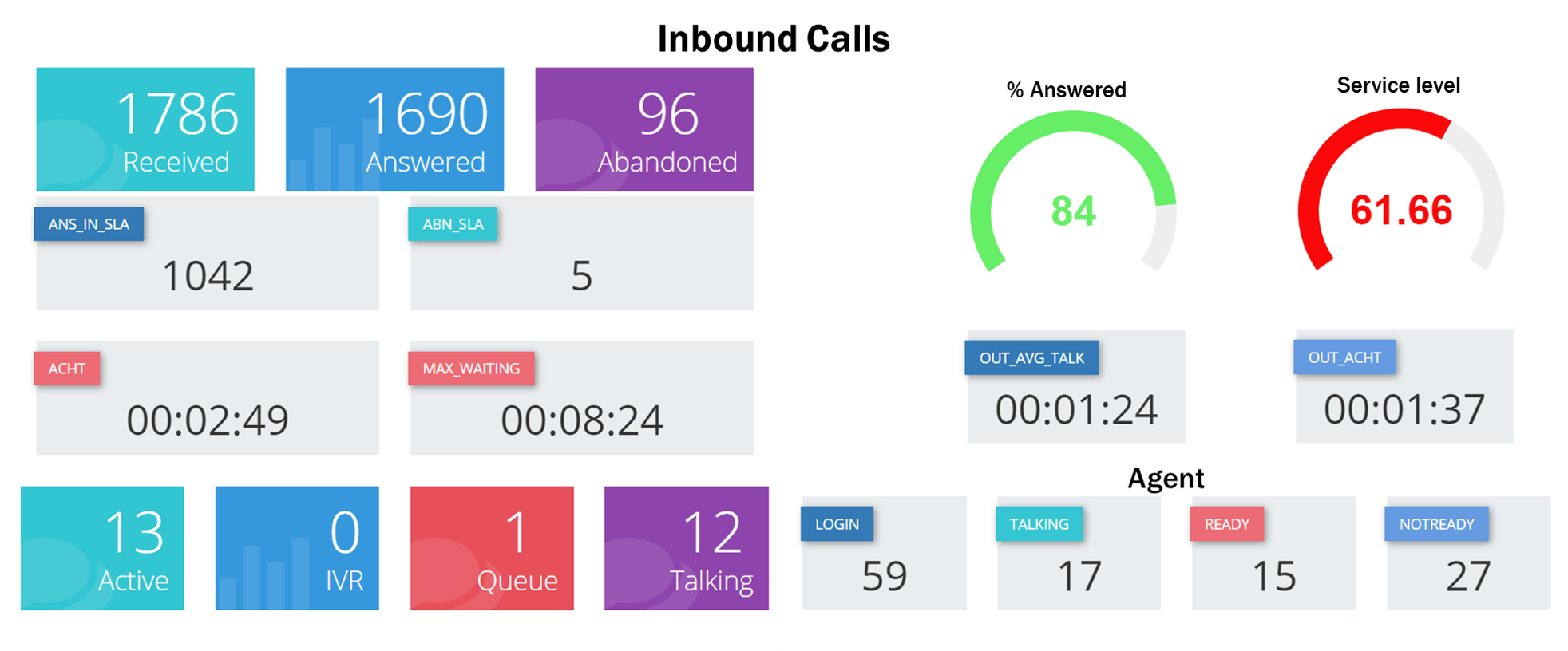 Nixxis Contact Suite dashboards