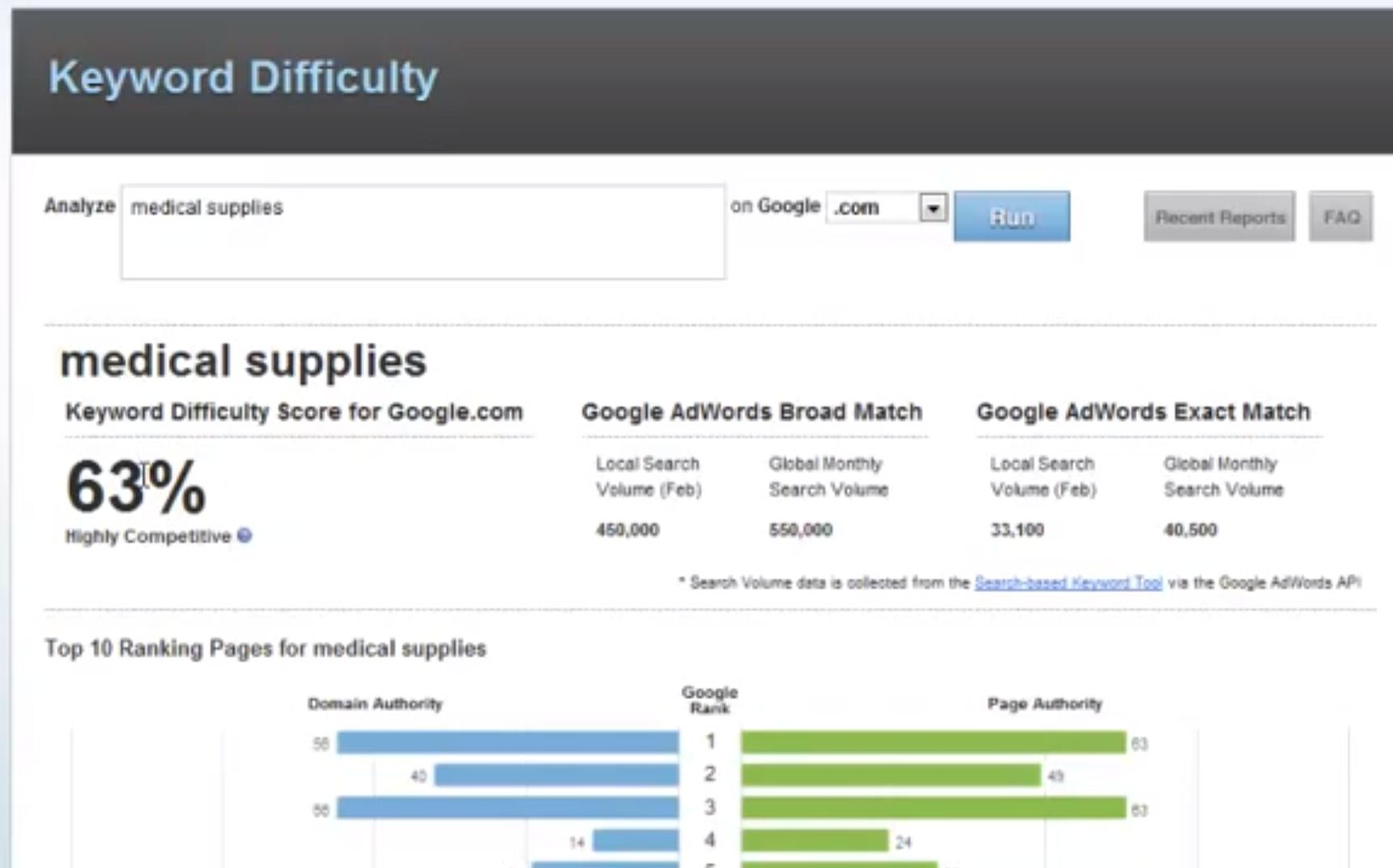 Keyword difficulty can be analyzed and scored
