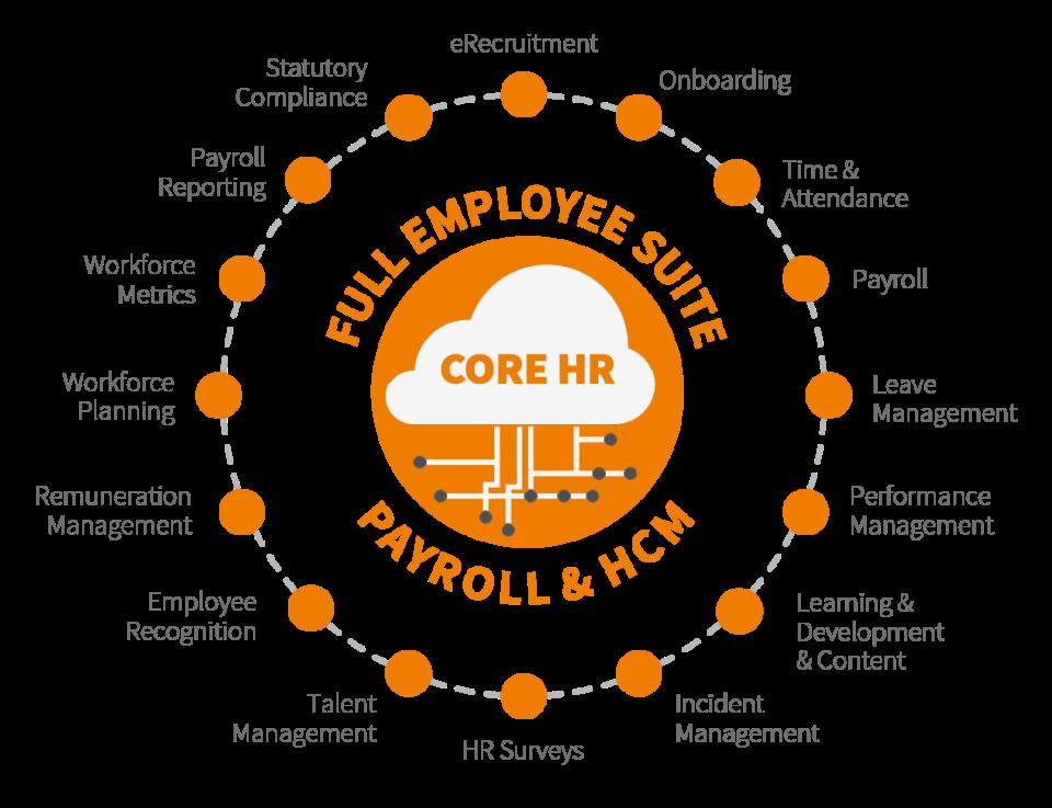 Ascender Payroll and HCM Software - Full Suite