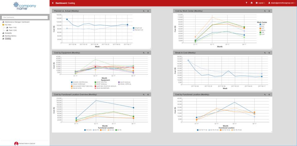 Prometheus Platform analytics dashboard