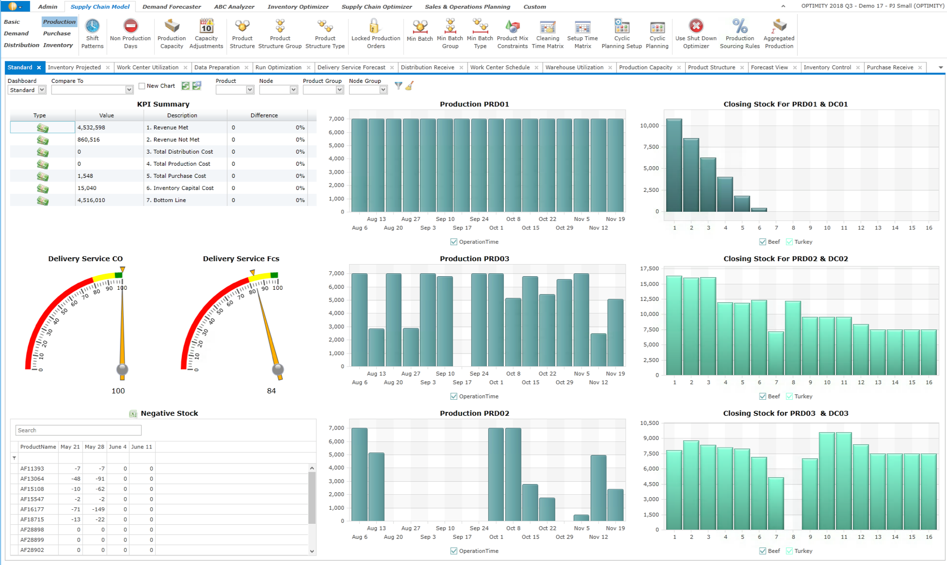 Supply Chain Planning Dashboard
