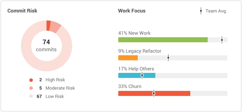 GitPrime work focus screenshot
