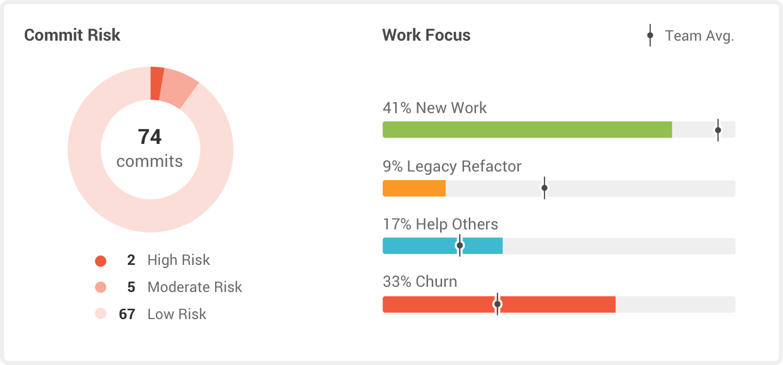 Pluralsight Flow Software - GitPrime work focus screenshot