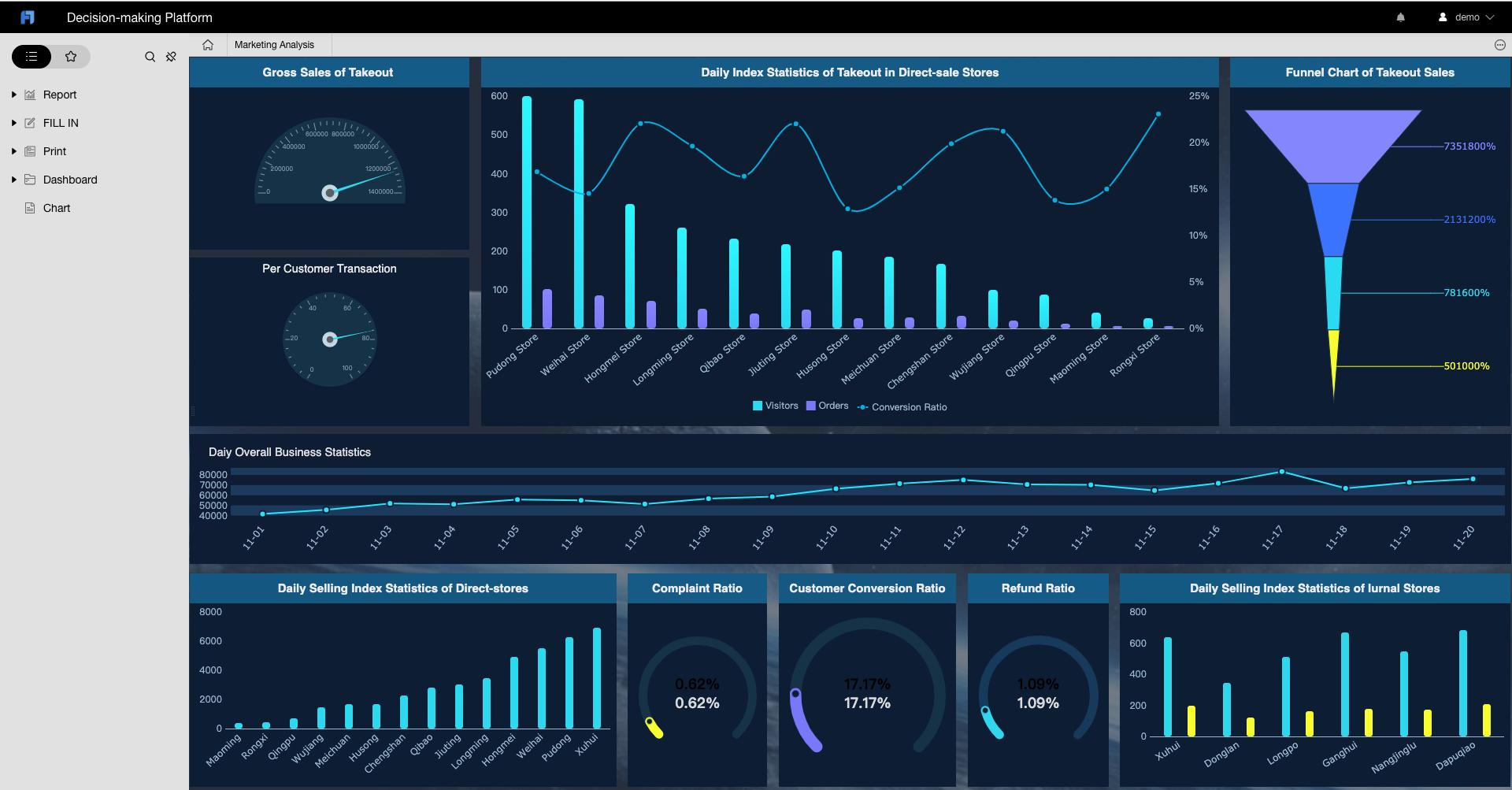 FineReport decision-making platform screenshot
