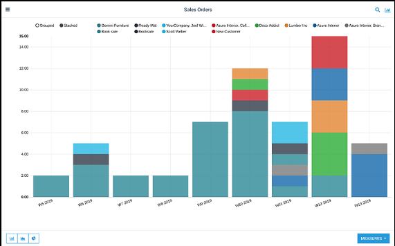 AccelGrid sales order trends screenshot