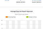 Captura de pantalla de ExpensePoint: View number of pending reports and average days for approval