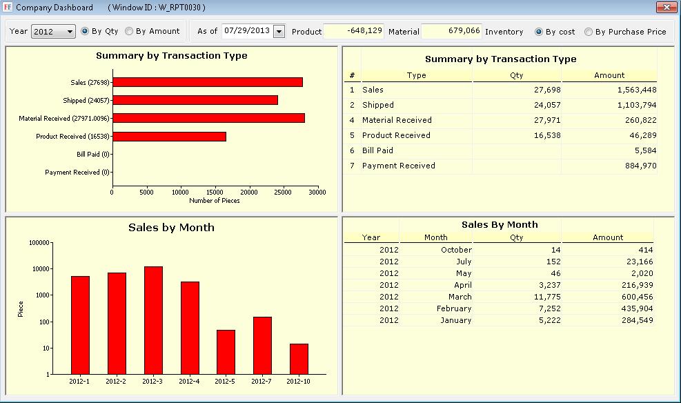 FashionFlow Apparel ERP Software - Company dashboard