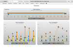 SkuVault screenshot: Glean quick and actionable insight from activity dashboard