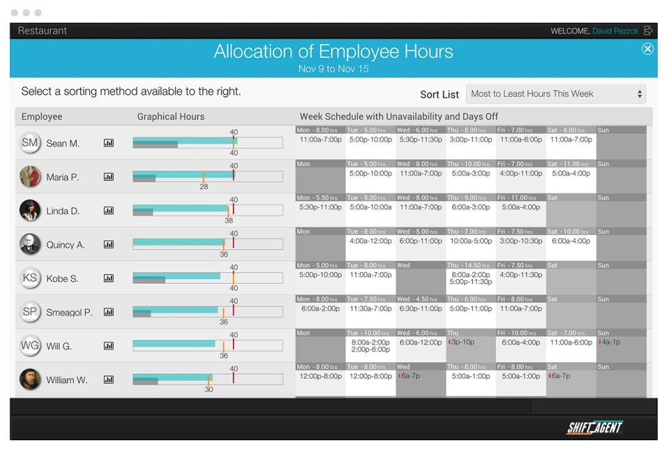 Shift Agent allocation of employee hours