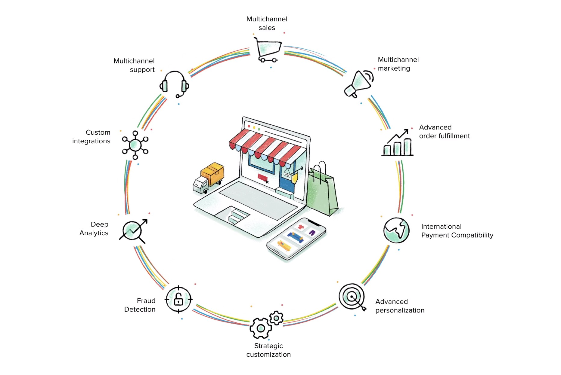 Zoho Commerce comprehensive features