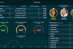 Capture d'écran pour Plecto : Track any business performance metrics and combine data across systems to add more value to a dashboard