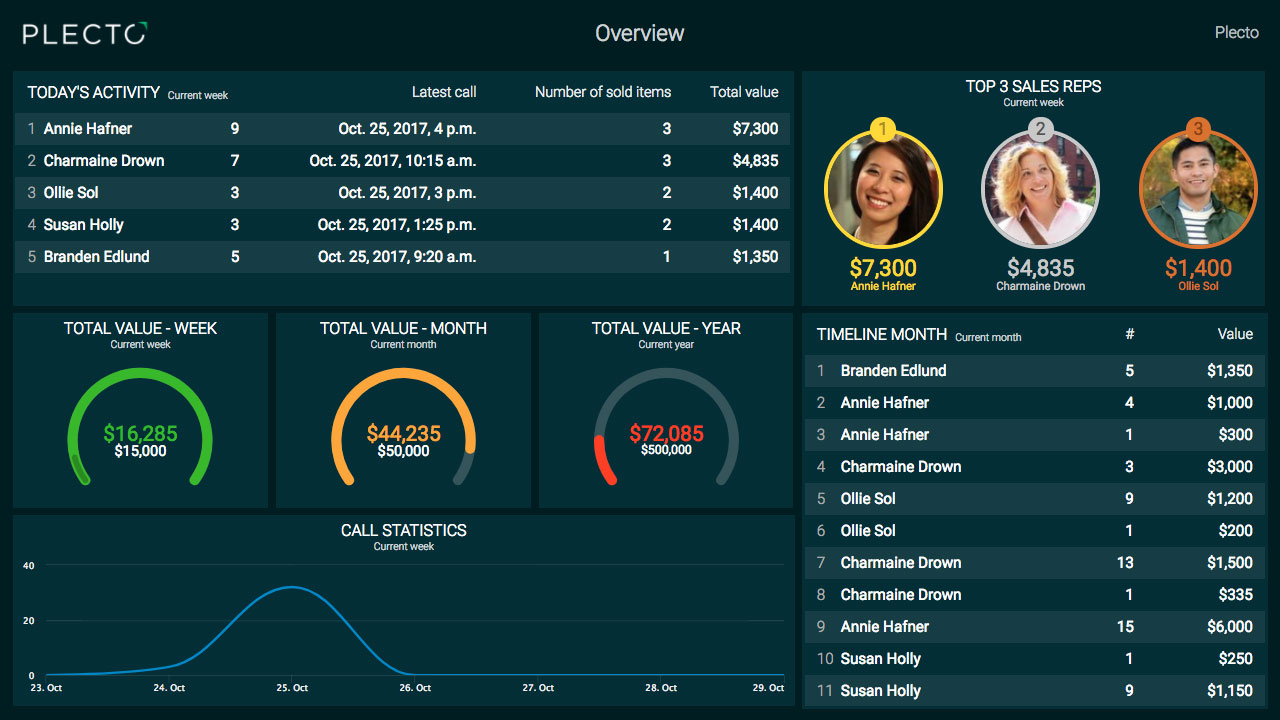 Track any business performance metrics and combine data across systems to add more value to a dashboard