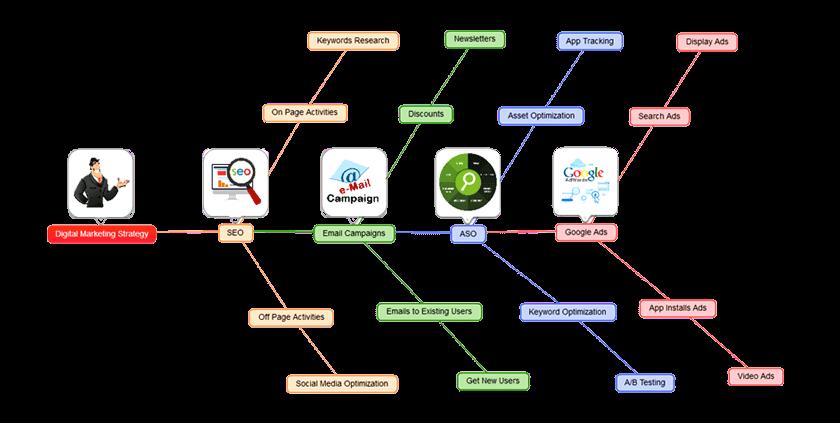 Mind Vector Software - Fishbone mind map