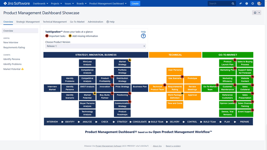 Product Management Dashboard for JIRA Software - Always know what to do with the TaskSignalizer™