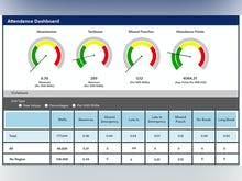 UniFocus Software - UniFocus time and attendance dashboard gives you real-time business insights to make smarter, better decisions.