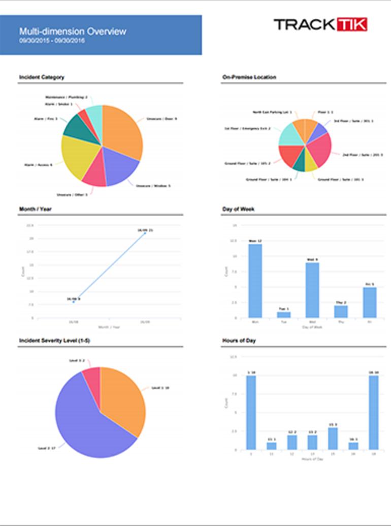 TrackTik Software - TrackTik data visualization