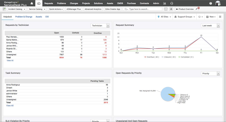 ManageEngine ServiceDesk Plus Software - Dashboard