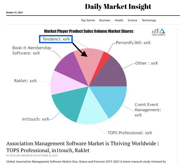 Tendenci Software - Tendenci Global Market Top 5 global AMS. Tendenci is the most secure web-based software platform for NPOs globally.