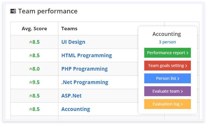 AssessTEAM team performance