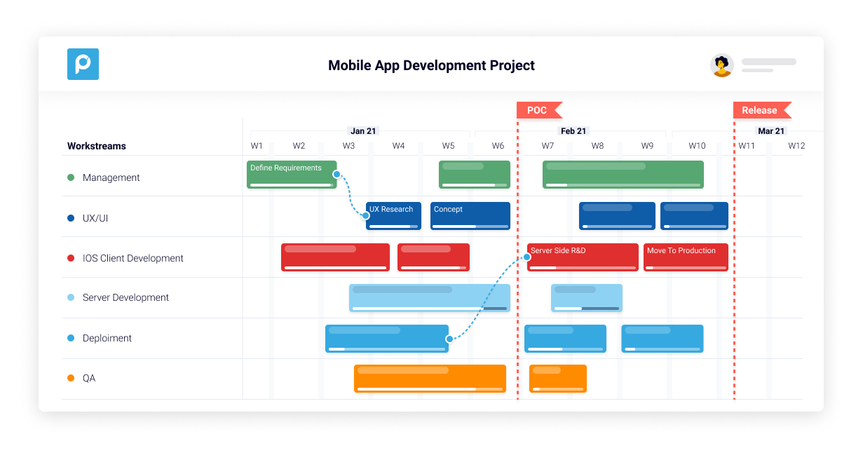 """Proggio Software - Proggio's patent-based """"project map"""" displaying the details of activities that are involved within a project on the collaborative timeline."""