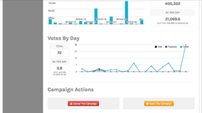 Reports can be accessed to monitor metrics such as votes per day, entries per day, entries per topic, and more, and action can be taken based on results