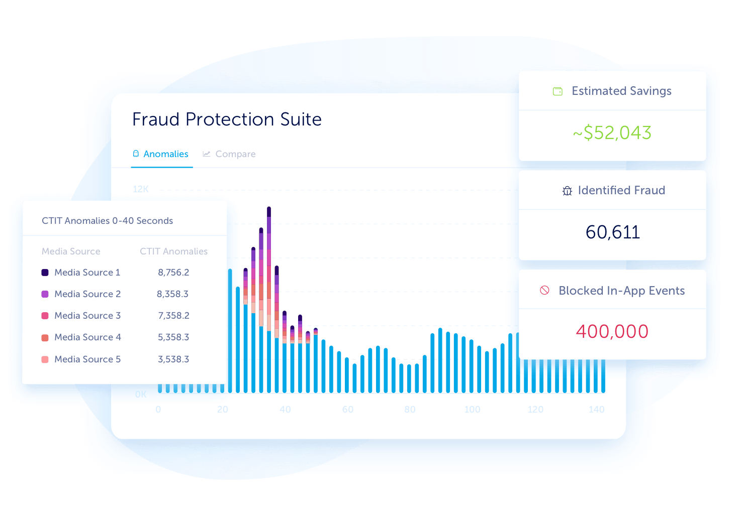 AppsFlyer fraud protection