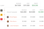 Productive screenshot: Real time project profitability monitoring offers an overview breakdown of employee productivity