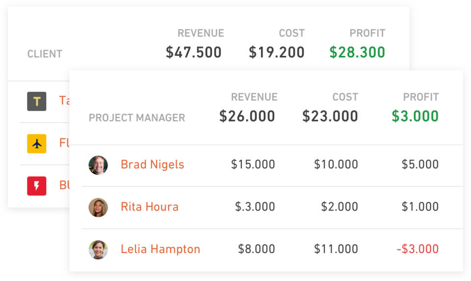 Real time project profitability monitoring offers an overview breakdown of employee productivity