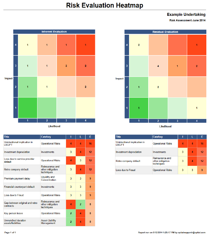 Risk evaluation heatmap and matrix report illustrating the distribution of risk