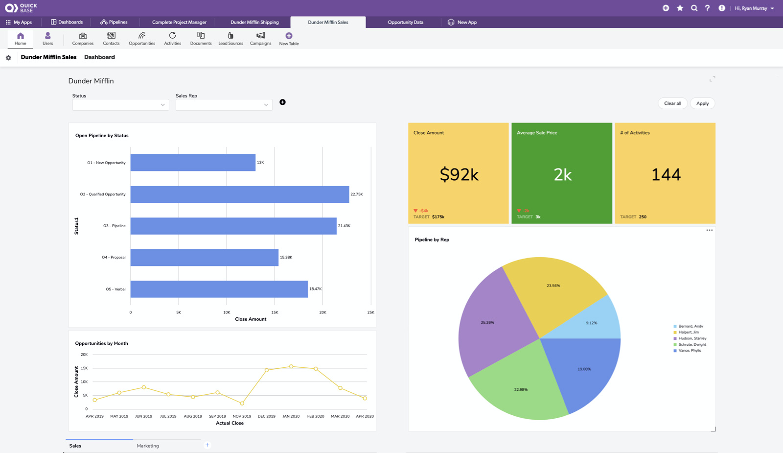 Sample Quick Base Executive Dashboard