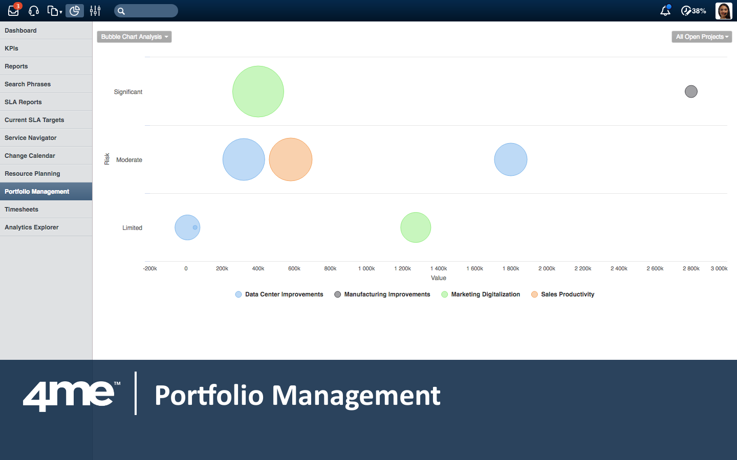 4me includes portfolio management features to help organizations with demand management.