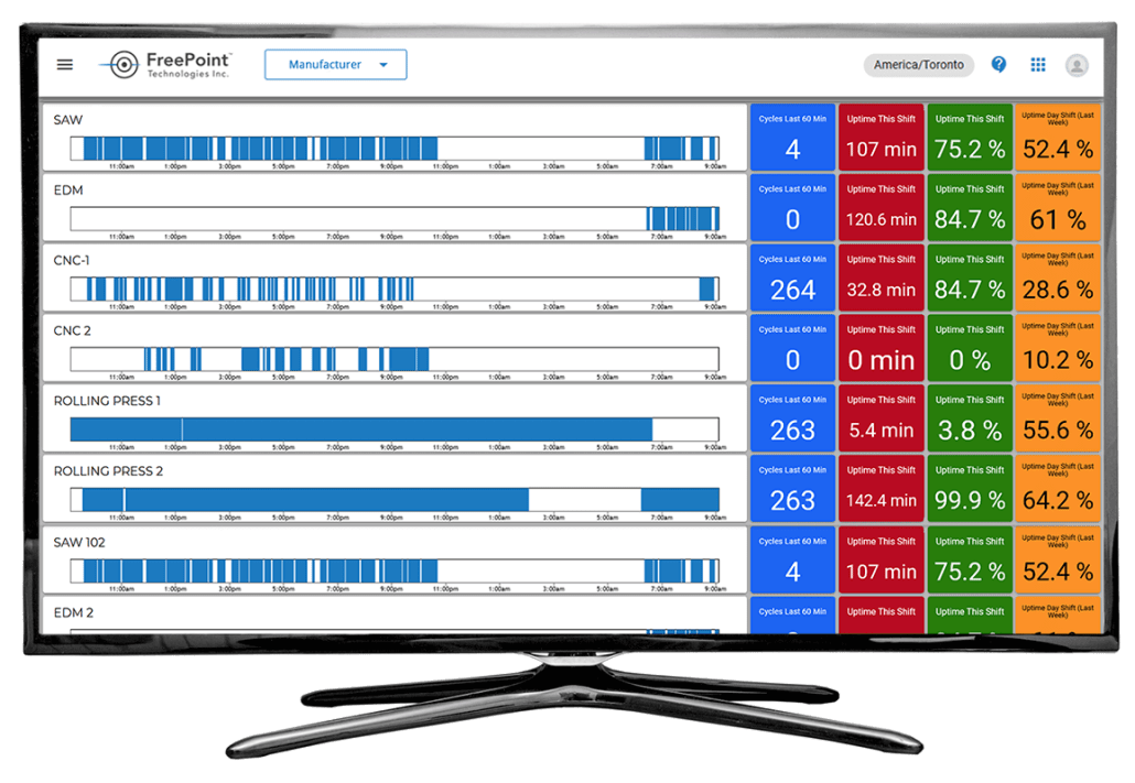 REALTIME MONITORING for ANY Machine Regardless of Age / Type. ShiftWorx Improves Process Control & Efficiency - Displaying All Machine Data in One  Dashboard. Visualize: Downtime, Machine Utilization, Throughput / Production Capacity & Overall Efficiency!
