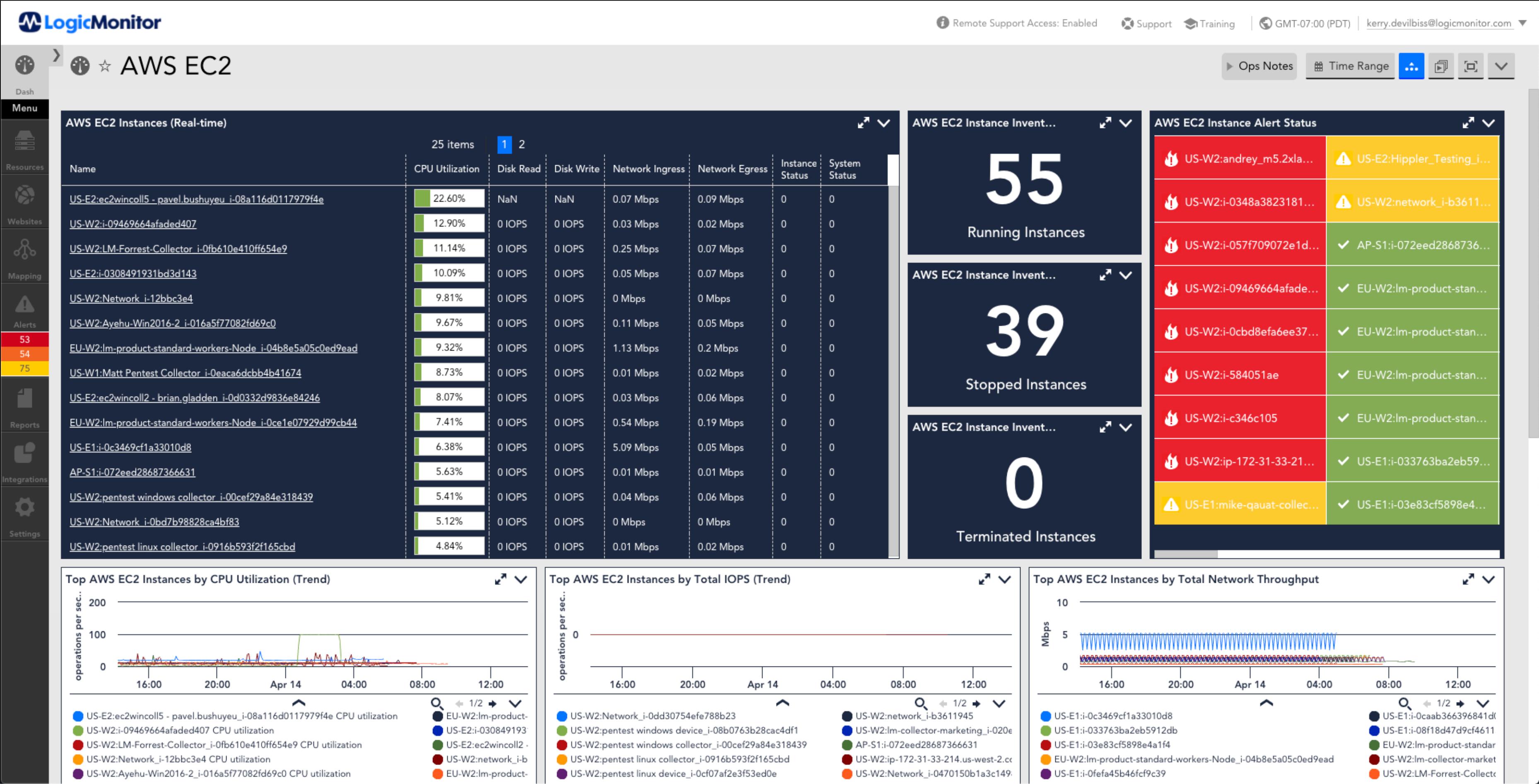 LogicMonitor Software - AWS EC2 Monitoring Dashboard