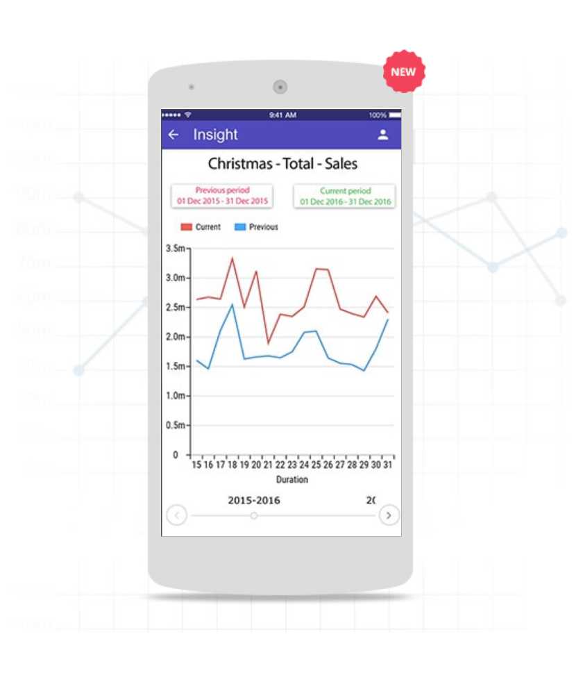 GoFrugal Insight app for Android and iOS delivers real time analytics and graphical reports on retail store performance in terms of sales, gross margin, purchases, sales returns and more