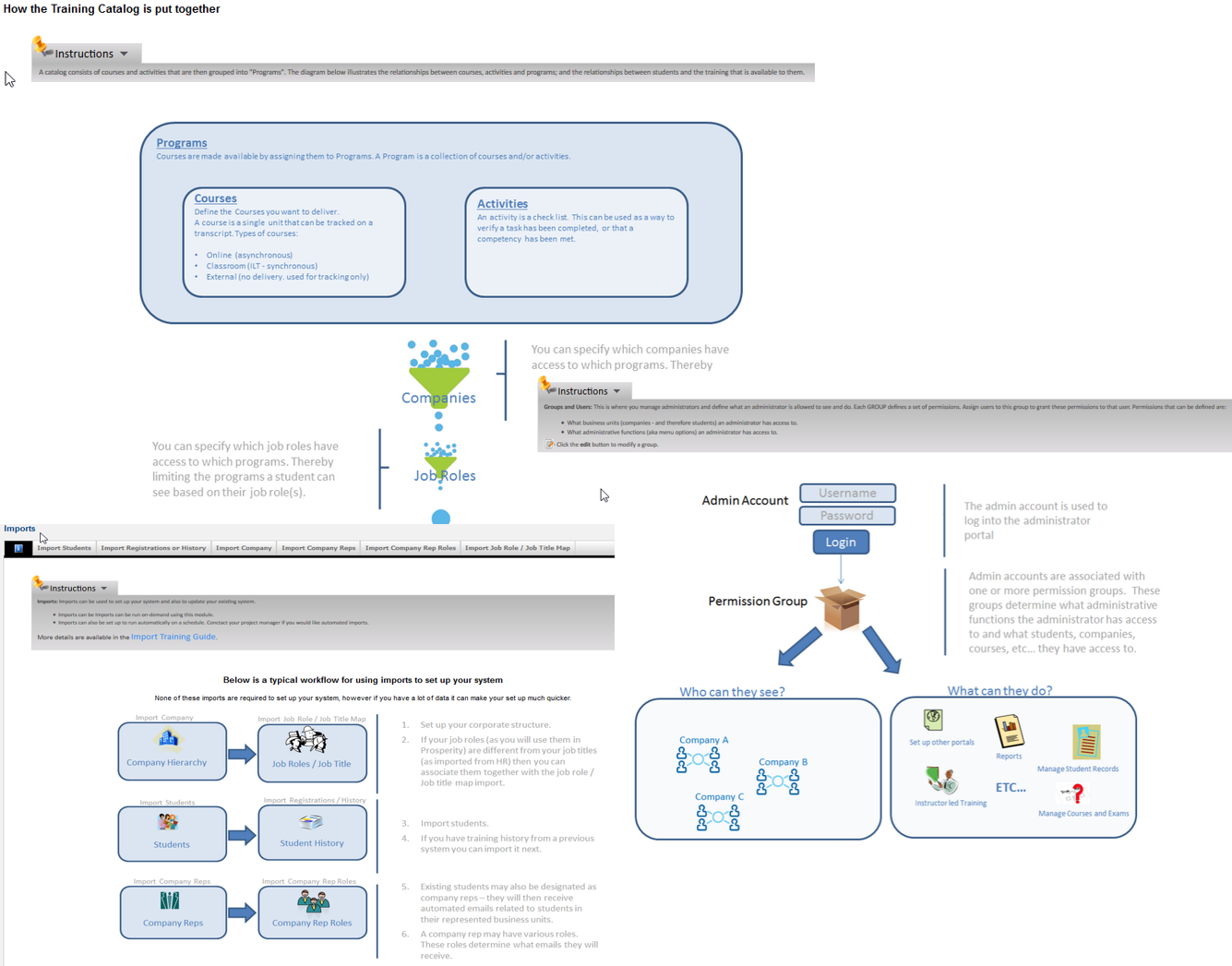 Prosperity LMS Software - Diagrams for Administrators, Managers, Instructors