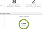 Blackbaud Award Management screenshot: Blackbaud Award Management application tracking screenshot