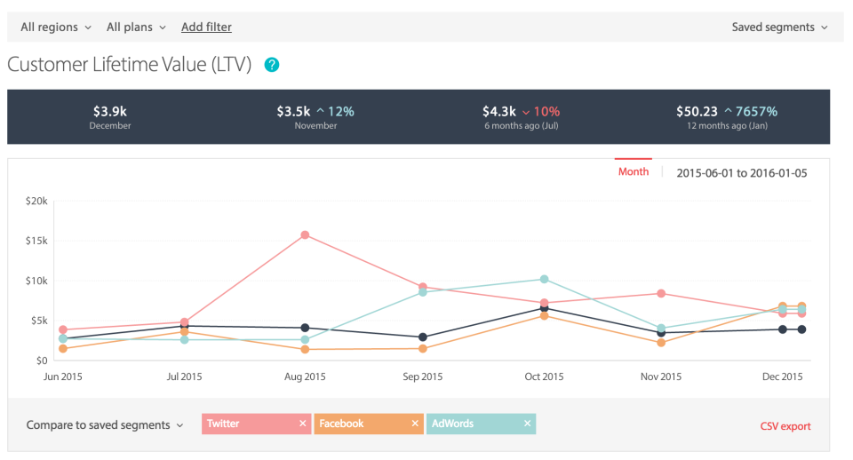 Metrics can be segmented by lead source, plan type, location, and more in ChartMogul