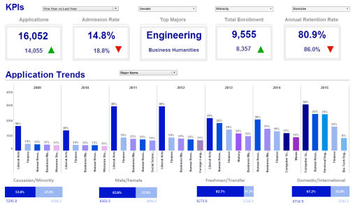 Track and manage KPIs