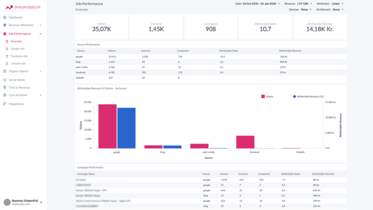 Dreamdata.io ads performance overview