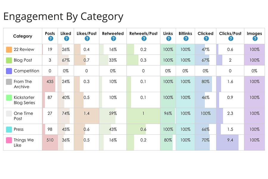 SmarterQueue engagement report