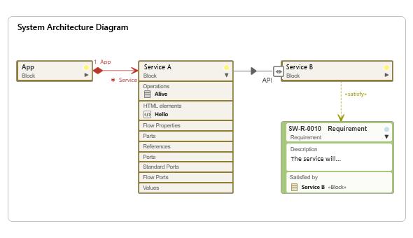 objectiF RM SysML block diagram