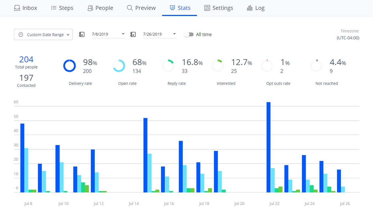 Analytics and stats