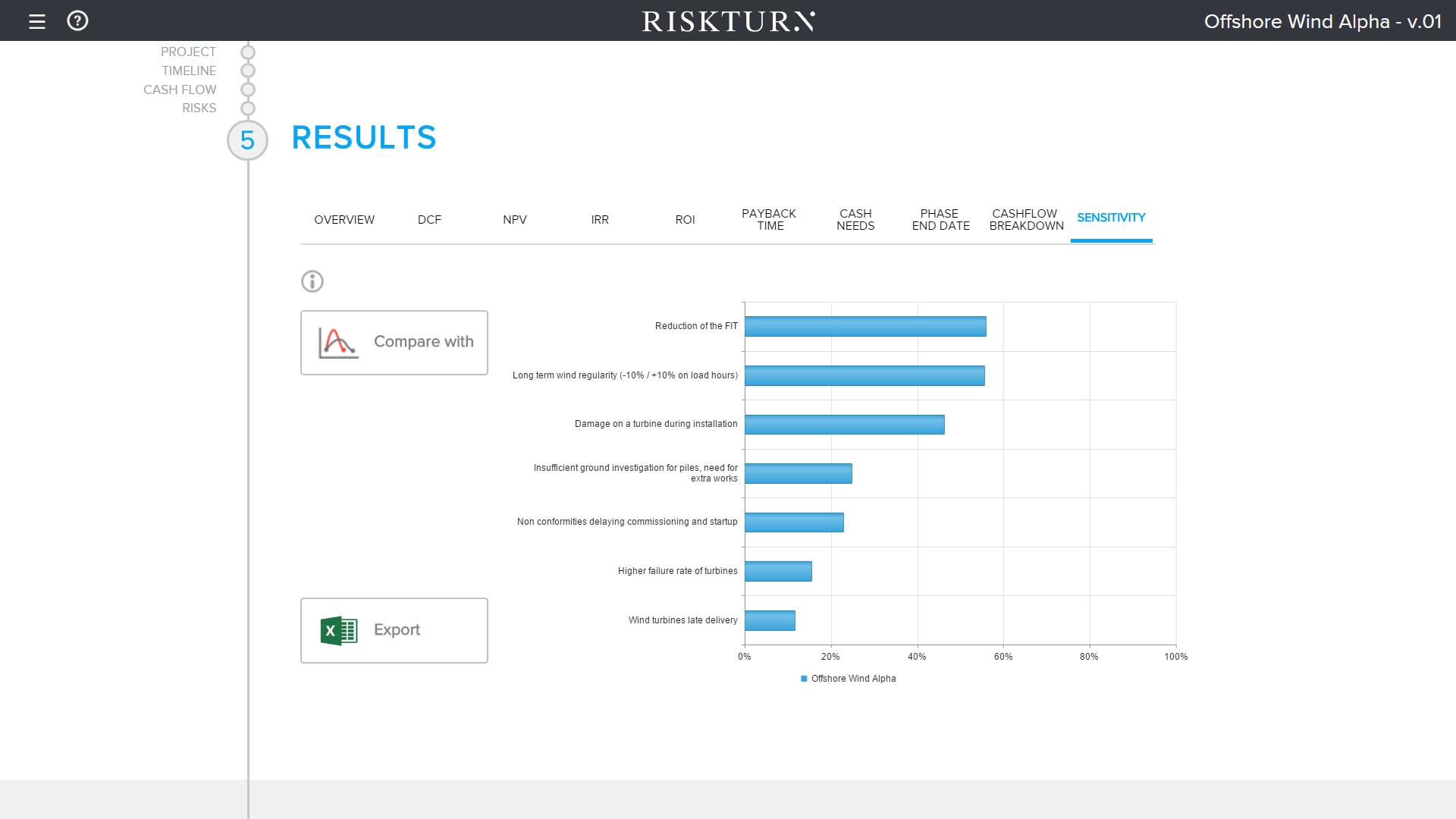 RISKTURN Software - Sensitivity forecasting