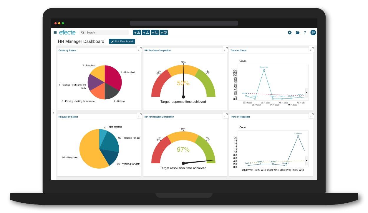 Efecte HRSM Software - Efecte HRSM HR manager dashboard