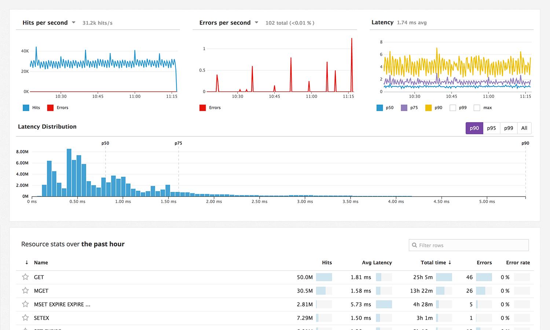 Datadog Software - Datadog reporting