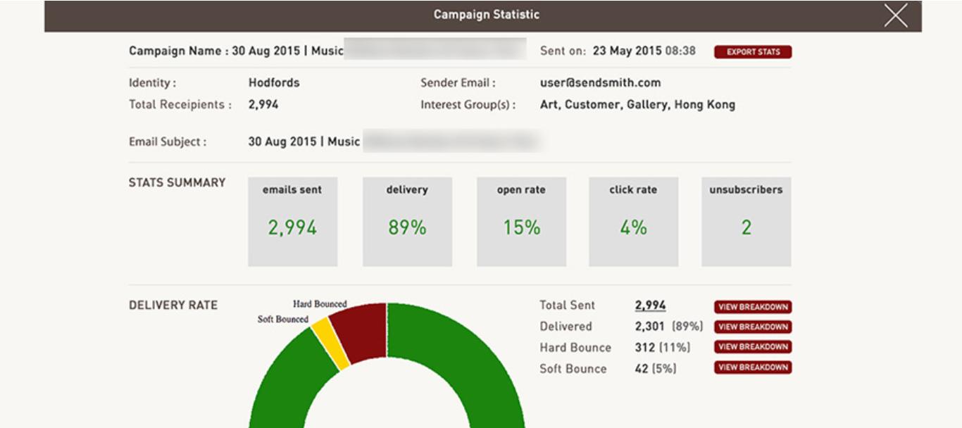 SendSmith campaign statistics