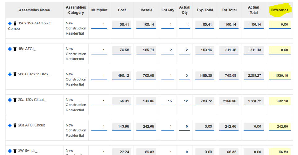 The job costing tool helps managers compare actual costs with original estimates
