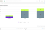Captura de pantalla de Vtiger CRM: Vtiger Support Insights - Support supervisors and heads can visualize the overall health of support teams.