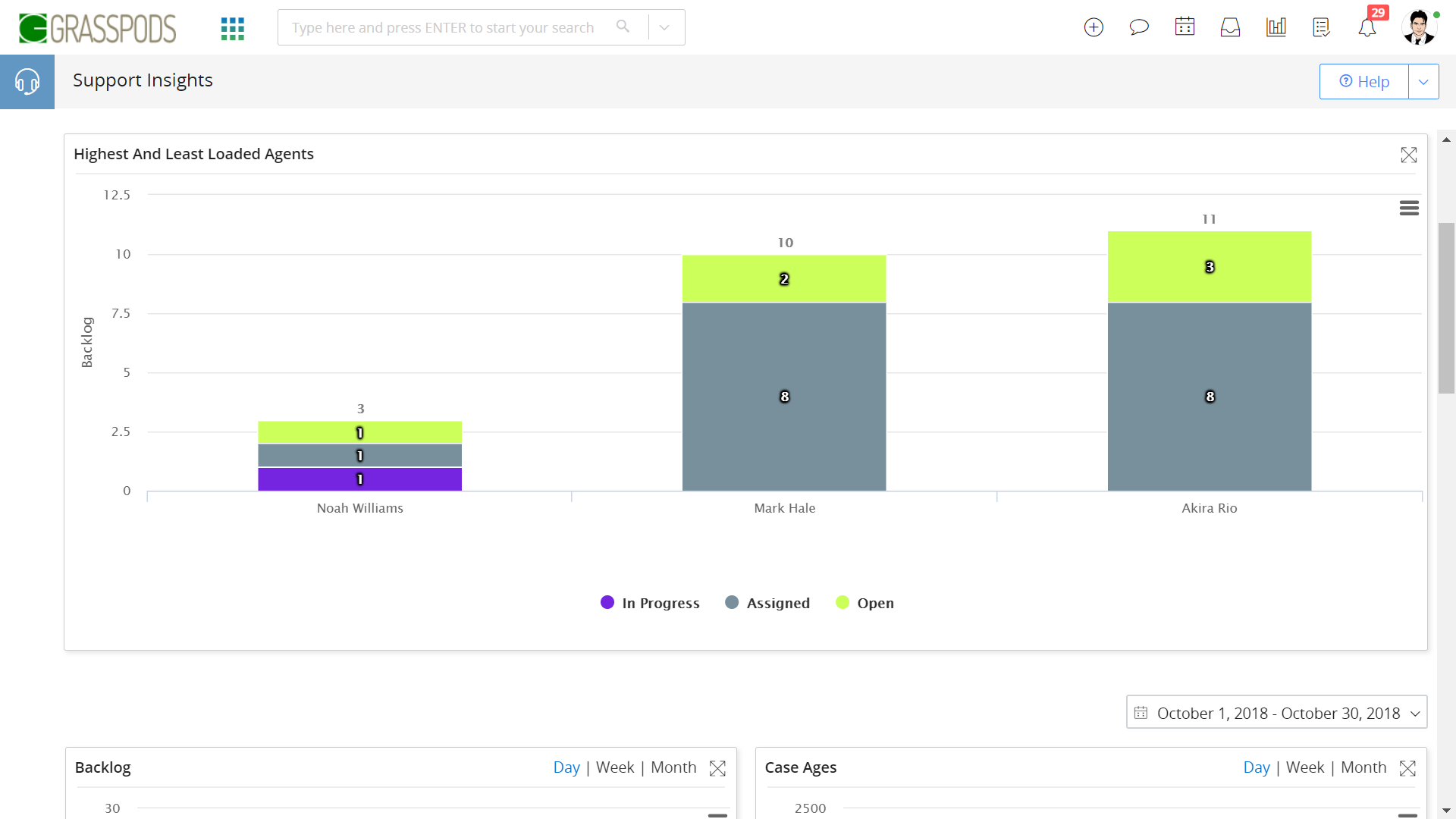 Vtiger Support Insights - Support supervisors and heads can visualize the overall health of support teams.