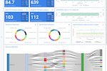 Kentik screenshot: Create custom dashboards with metrics that are most important to the business.